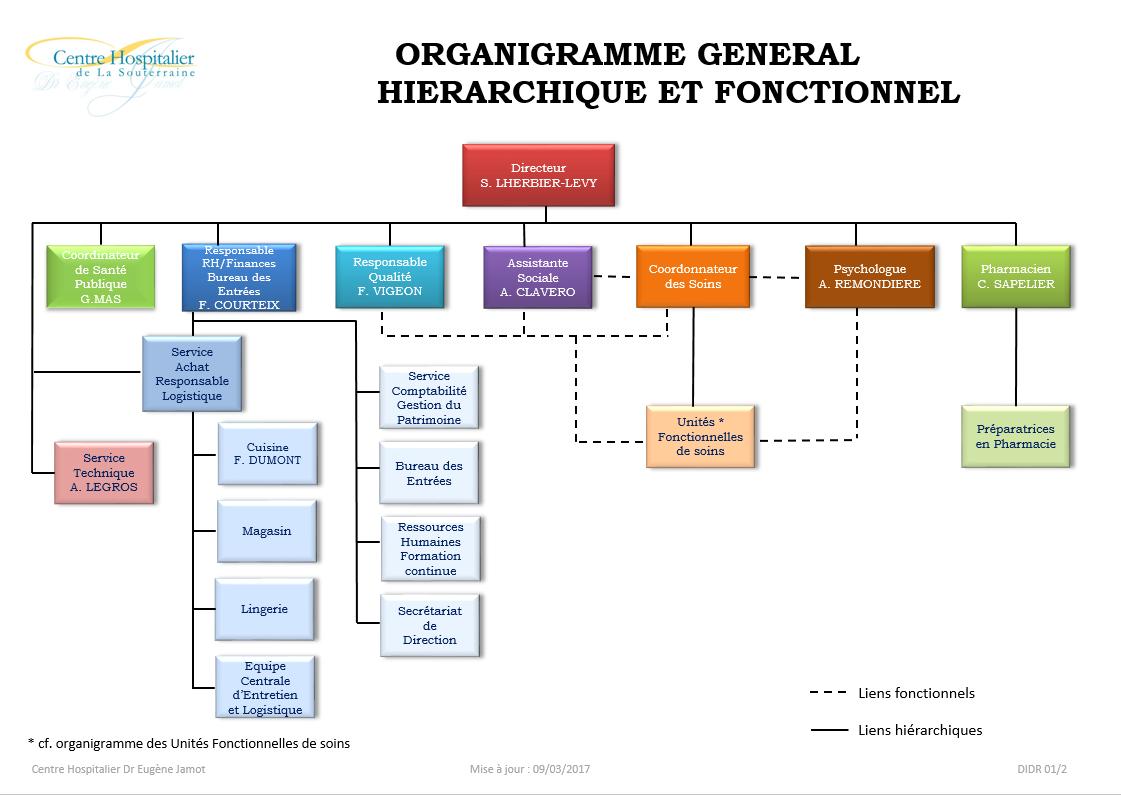 Organigramme 1
