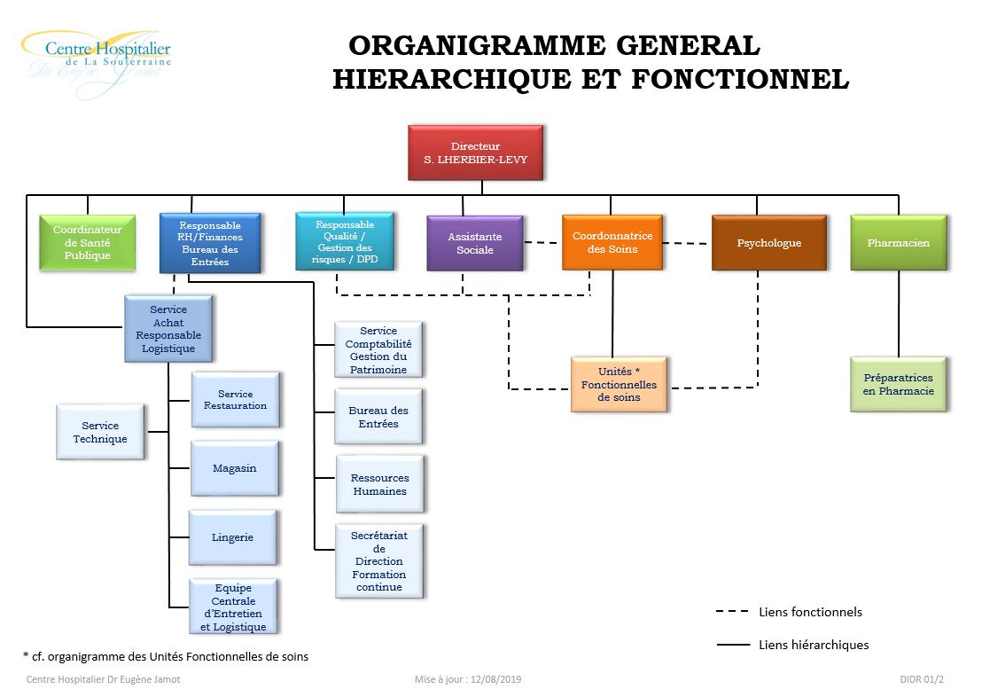 Organigramme general 5