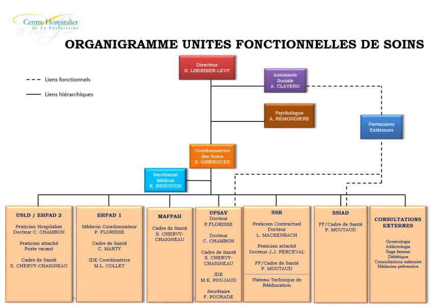 Organigramme Unités Fonctionnelles